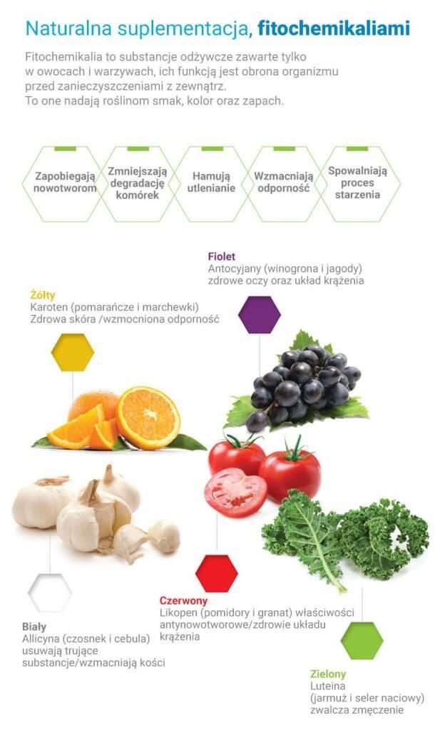 wartości odżywcze w sokach Hurom